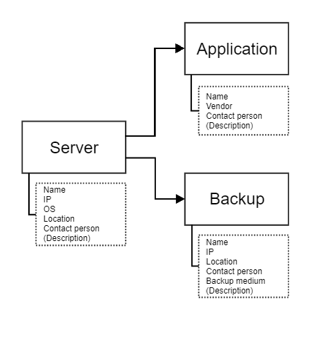 Structure IT Documentation