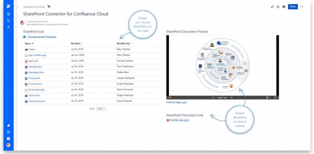 Use the integration capabilities of SharePoint Connector for Confluence to manage and share your documents across both platforms